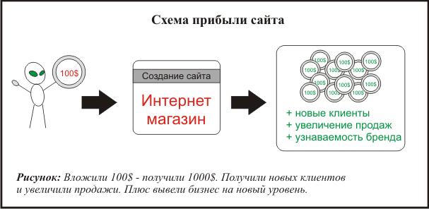 изображение: Создание интернет магазина